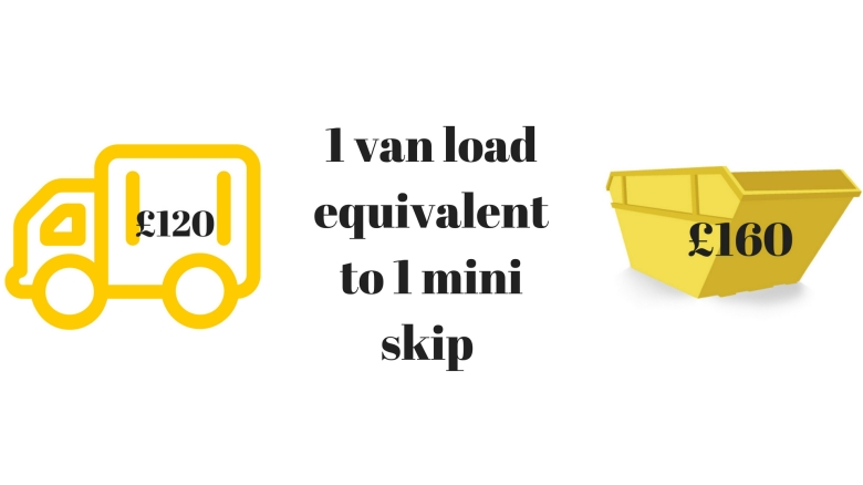 1 van load equivalent to 1 mini skip (1)